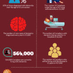 Number of Canadian Seniors Living with Dementia [Infographic]