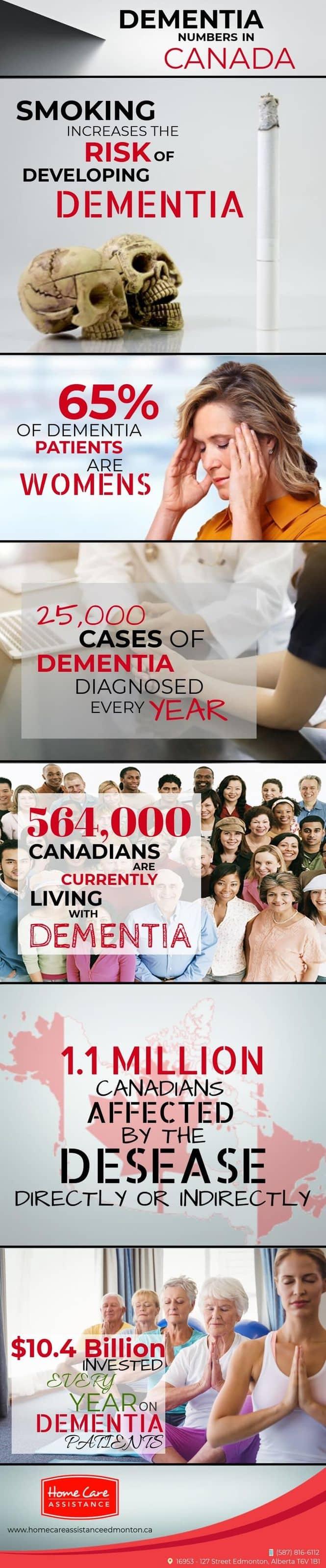 Dementia Numbers in Canada